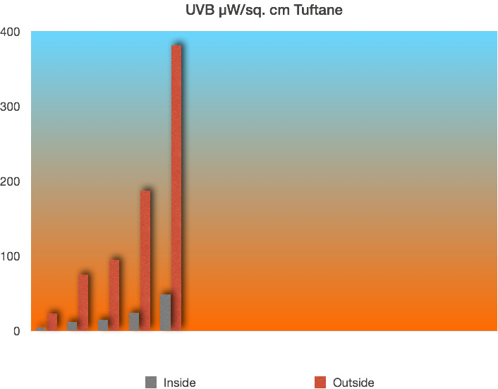 UV-B levels Tuftane